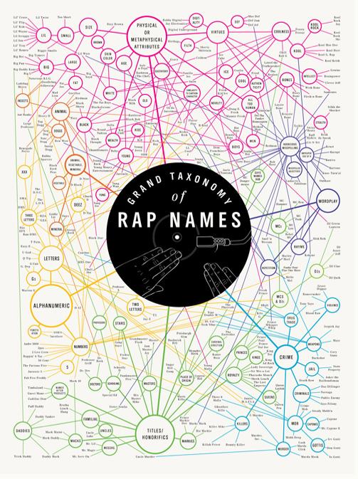 Grand Taxonomy Of Rap Names Brooklyn Frame Works
